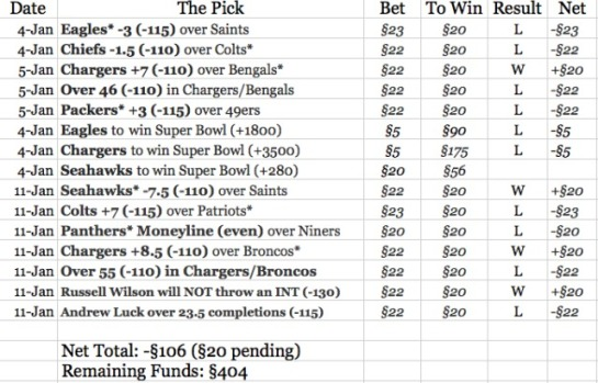 Hypothetical Gambling Sheet - Champs