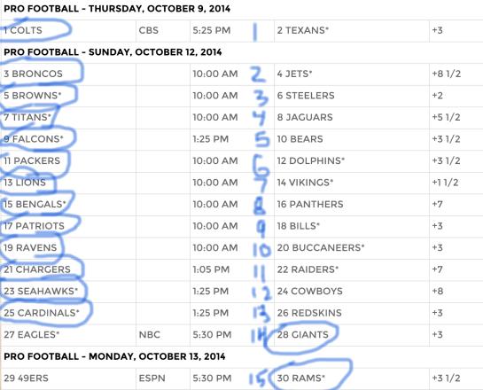 2014_SuperContest_-_Week_6 picks_ranked